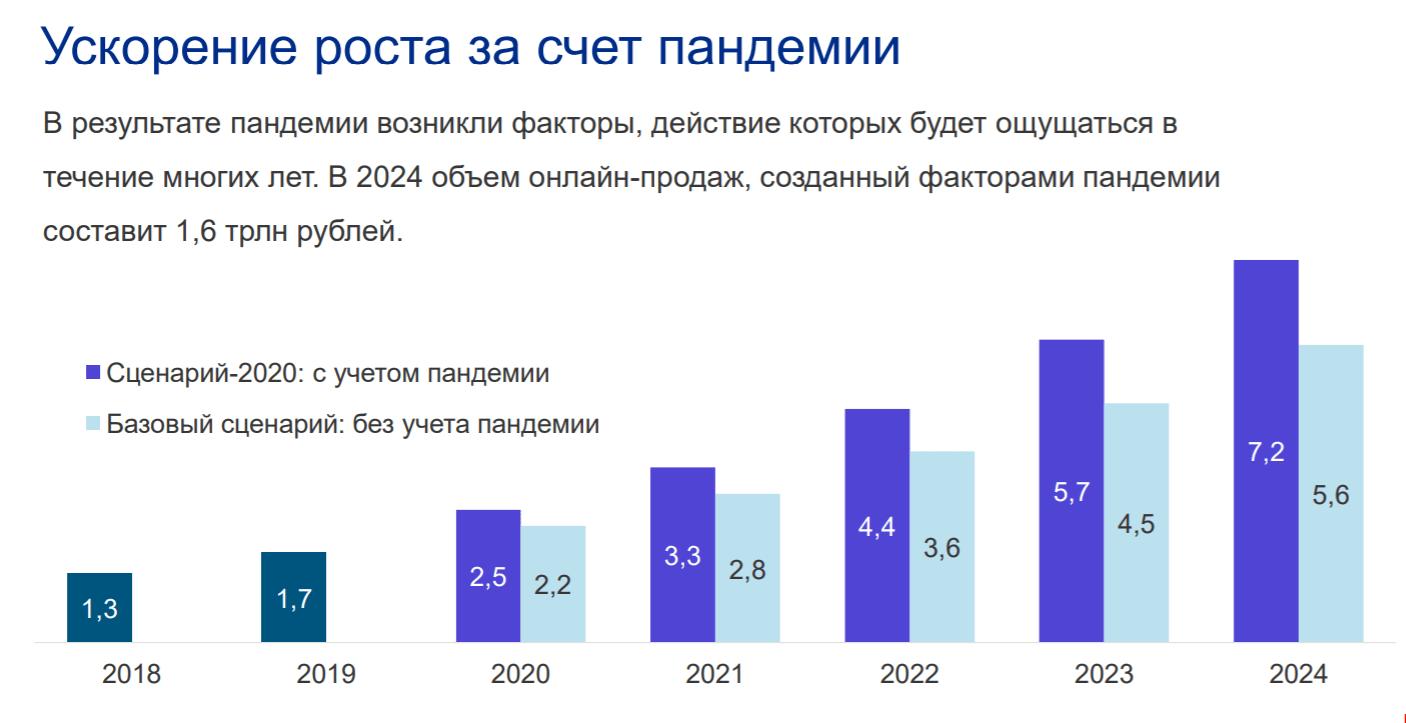 Как ведут себя потребители накануне праздников 2020-2021гг.