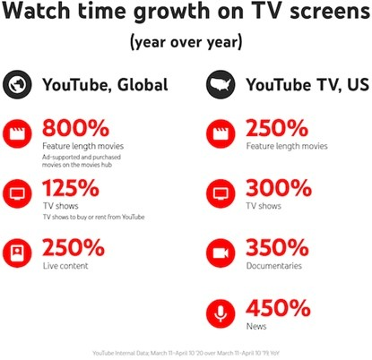4 простых, но эффективных стратегии рекламы в YouTube в праздники