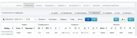 Как лить с Яндекс.Дзена: основные принципы + кейс