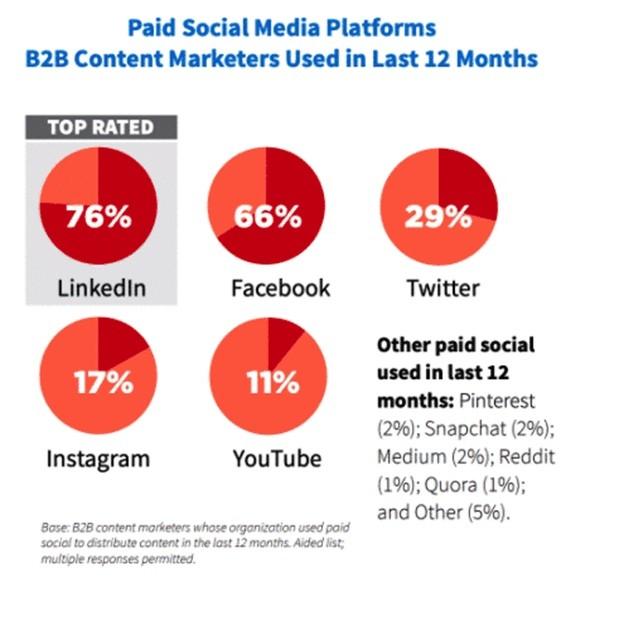 5 убедительных причин рекламироваться в соцсетях