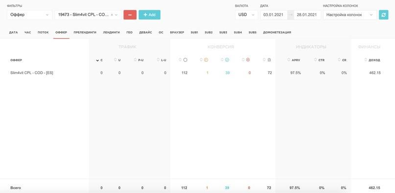 КЕЙС: ЛЬЕМ С ТАРГЕТА FACEBOOK НА ПОХУДАЛКУ SLIM4VIT ПО ИСПАНИИ (35.010$)
