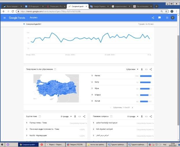 Турция в арбитраже трафика: обзор гео