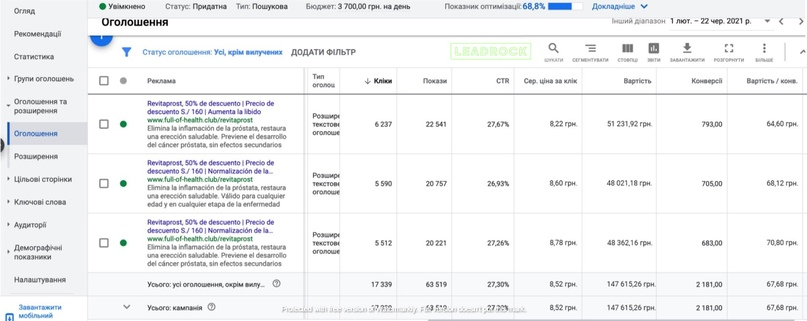 КЕЙС: льем с Google Ads на Revitaprost по Латинской Америке (8503$)